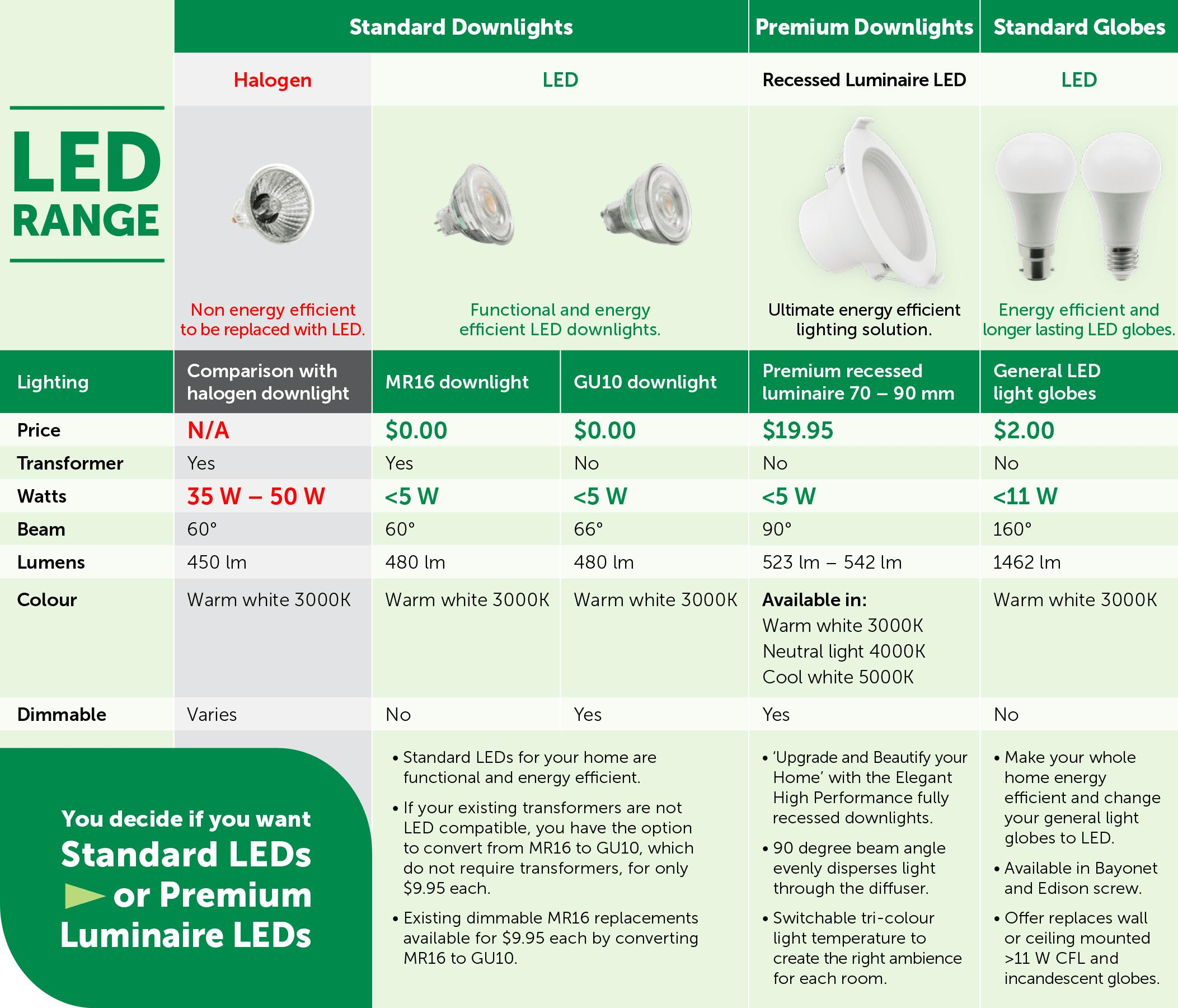 NSW-LED-range-table-0121
