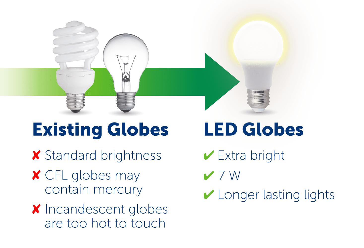 exisiting-globes-vs-led-globes